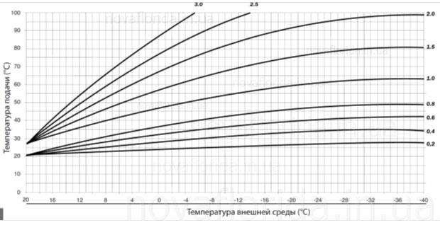 Температурные кривые